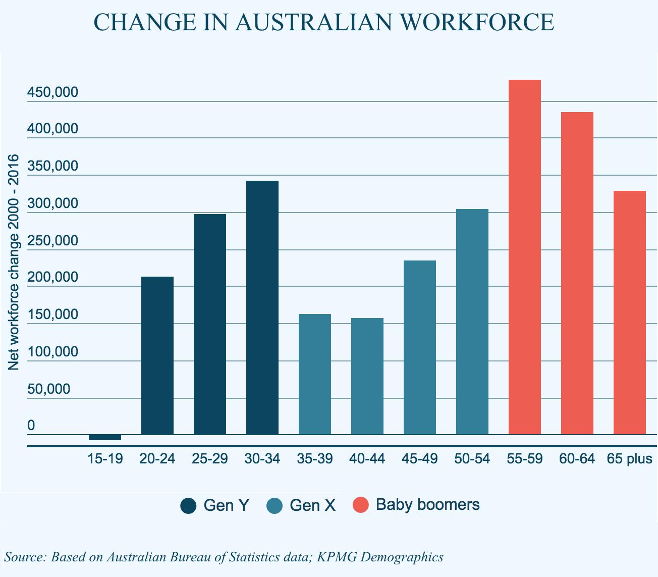 Change in Australia's workforce | Gen Y, Gen X, Baby boomers | 2000 - 2016