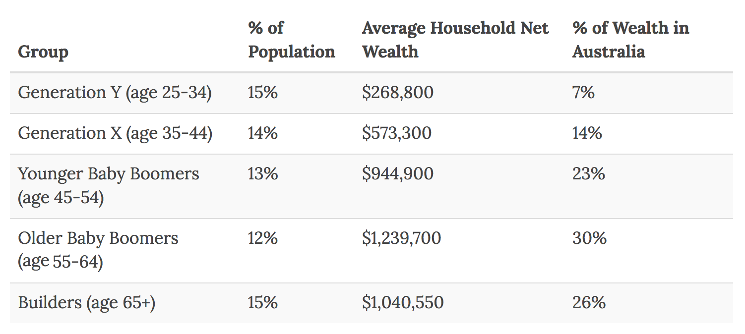 Net wealth of Australia generations | Baby Boomers | McCrindle Research