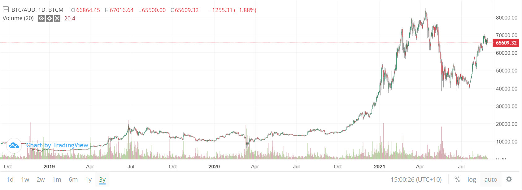 3 year chart on Bitcoin | BTC Markets